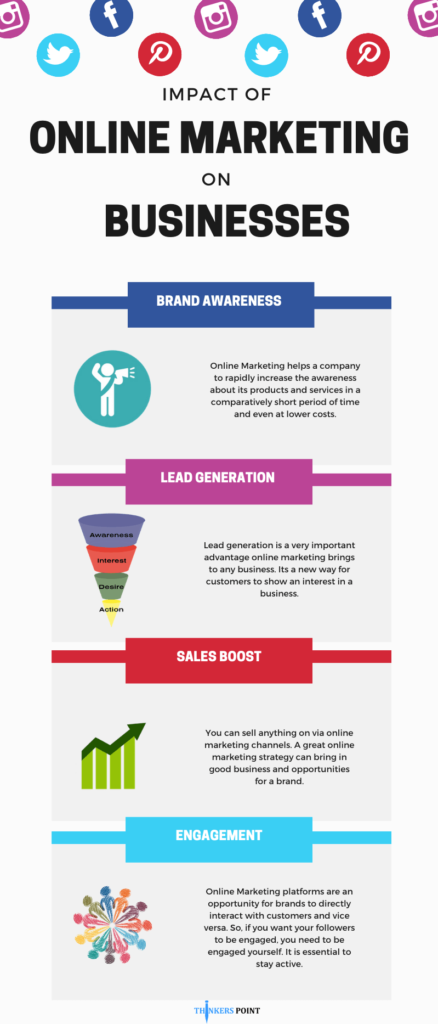 Imact of online Marketing on business [Infographic]