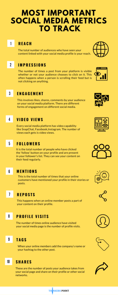 Most important social media metrics to track